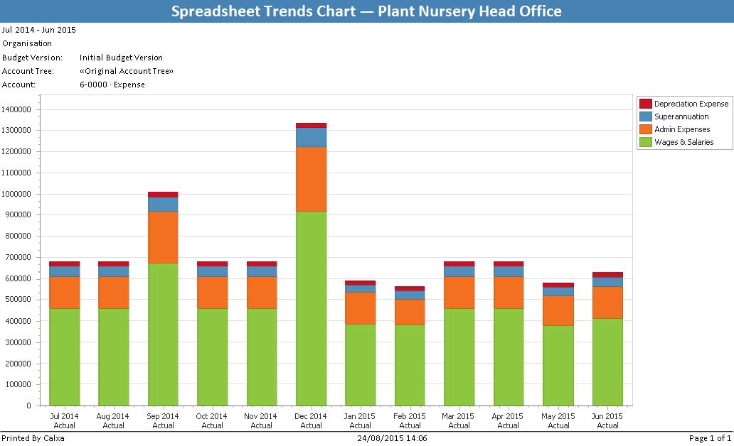 SpreadsheetTrendsChart