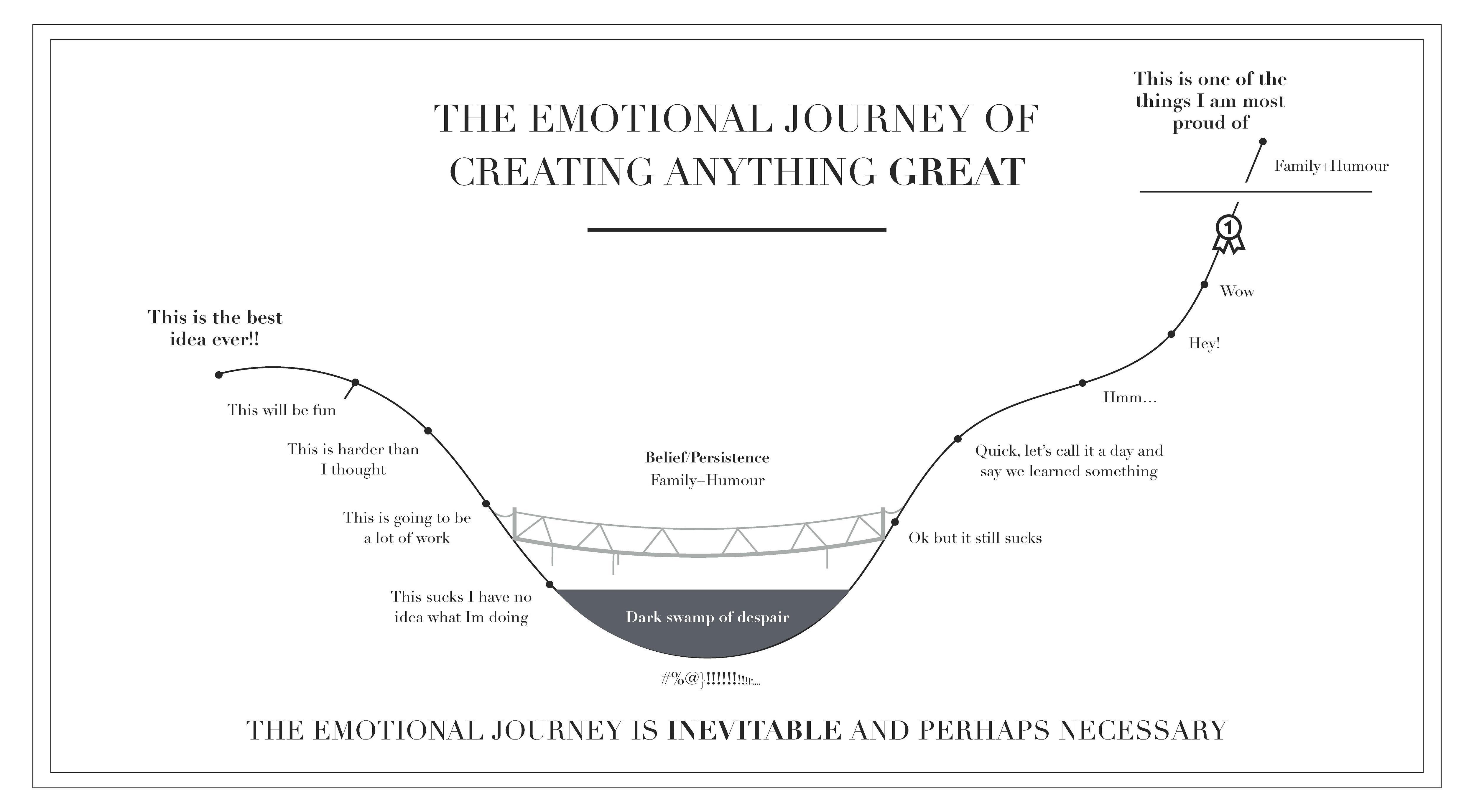 emotional journey of creating anything great infographic large