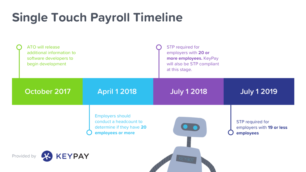 QBO and KeyPay Infographic