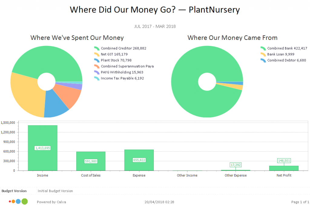 Where Did our Money Go Chart