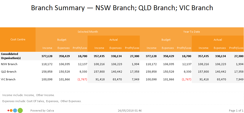 Branch Summary