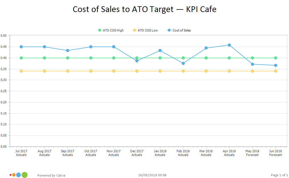 KPI Chart to compare to ATO Benchmarks