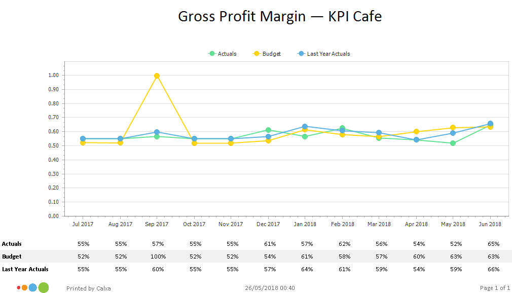 KPI Chart: Gross Profit Margin