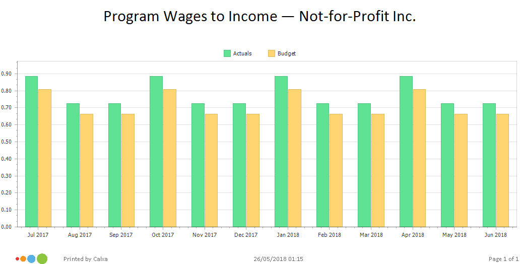 KPI Chart comparing Wages to Income