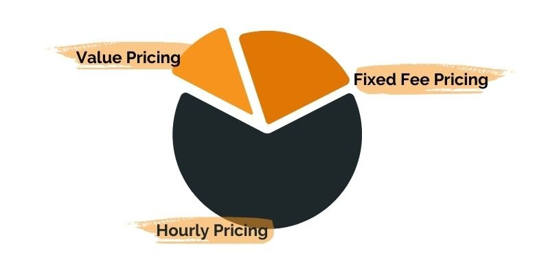 Pricing Models including Value Pricing