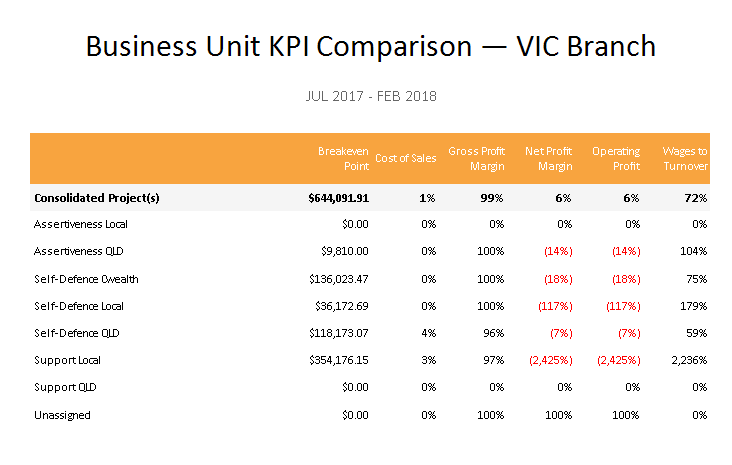 Calxa Branch Report - Business Unit KPI Comparison