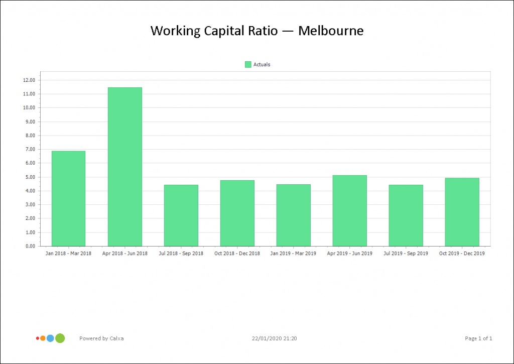 Working Capital Ratio