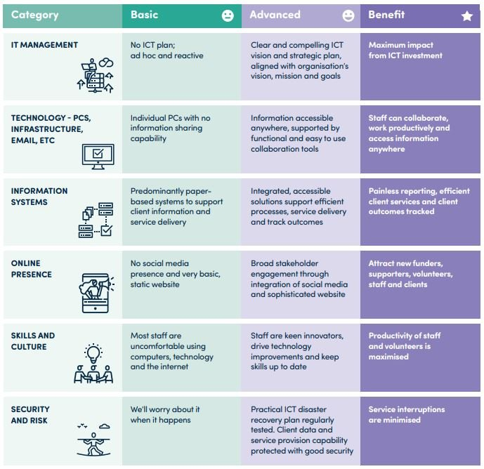 Not-For-Profit Technology Report Findings Capability Matrix